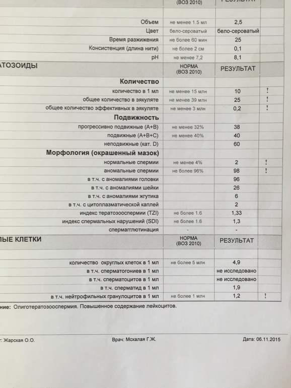 kto-sdaval-spermogrammu-v-arnike-krasnoyarsk