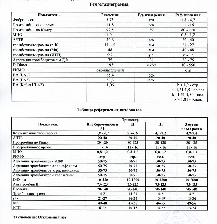 Уровень тромбоцитов норма у беременных 49