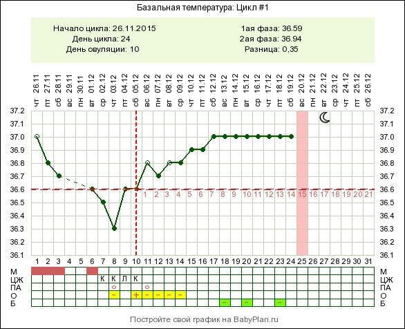 бт 37,0 ни выше ни ниже,что скажете? - запись пользователя Аlexandra (id2073377) в сообществе Графики базальной температуры в ка
