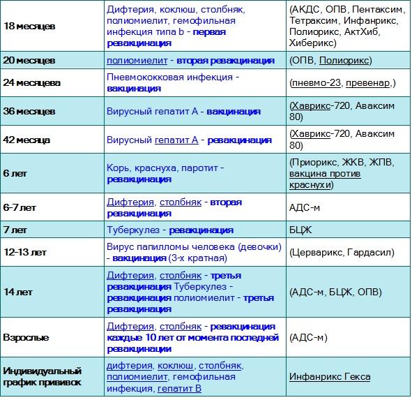 Календарь прививок после 6 месяцев медотвода анализ мочи лейкоциты 1-3-3
