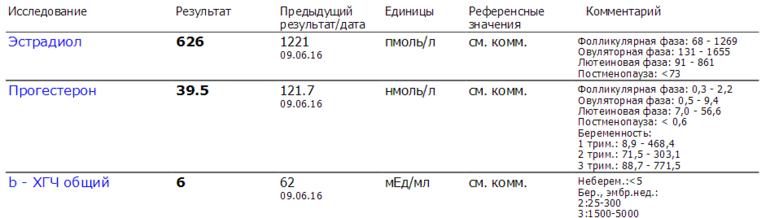 10 ДПП, хгч 6, гормоны упали.. - запись пользователя astra (id939625) в сообществе ЭКО - мама в категории Ждём результаты ХГЧ -