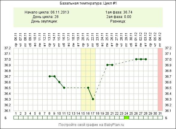 Норма температуры тела у беременной 26