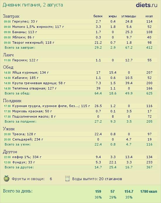 дневники питания худеющих инстаграм