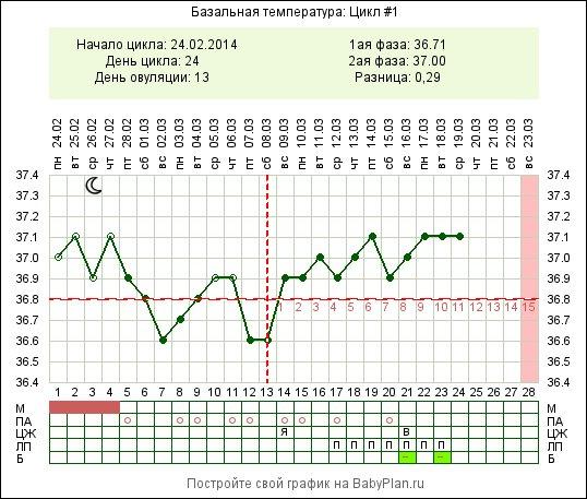 При беременности может быть базальная температура 37.1