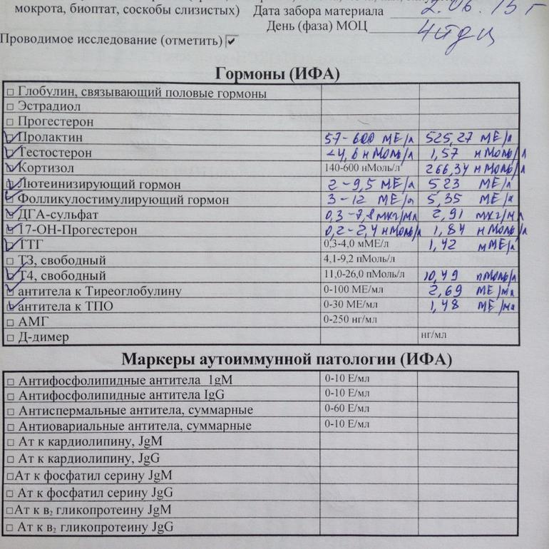 Помогите расшифровать: Анализ гормонов и др - запись пользователя Анастасия (stasy-ap) в сообществе Зачатие в категории Анализы