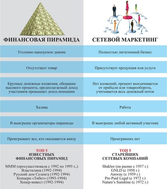 Mlm От А До Я