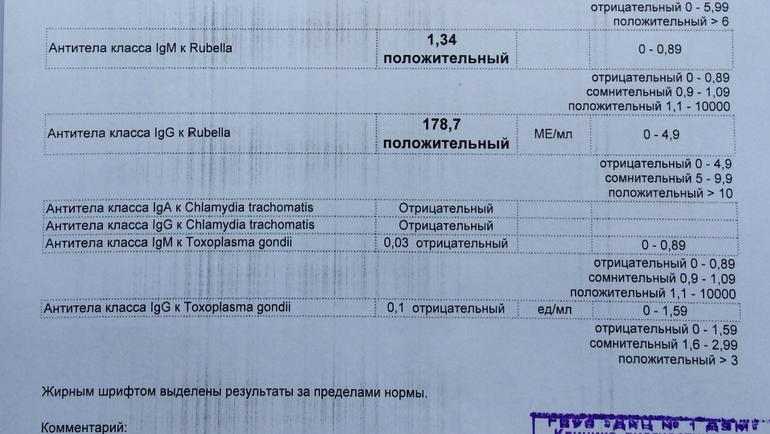 Анализ крови на антитела для беременных 1138