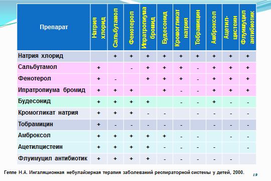 Препараты, которые можно использовать в небулайзере.