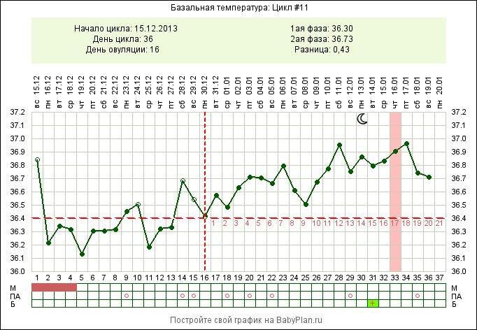35.5 температура у беременной 522