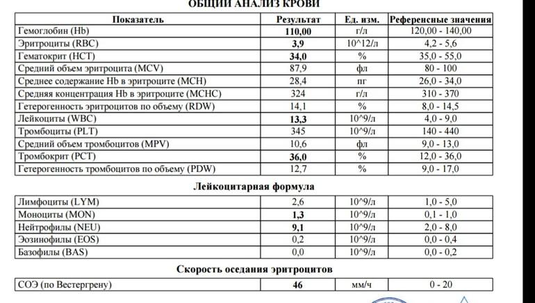 Анализы крови для беременных 53