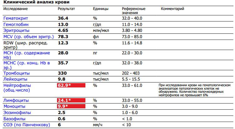 Клиничес кий анализ крови Справка КЭК Орехово