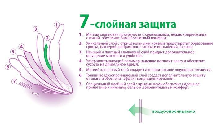 гигиенические прокладки