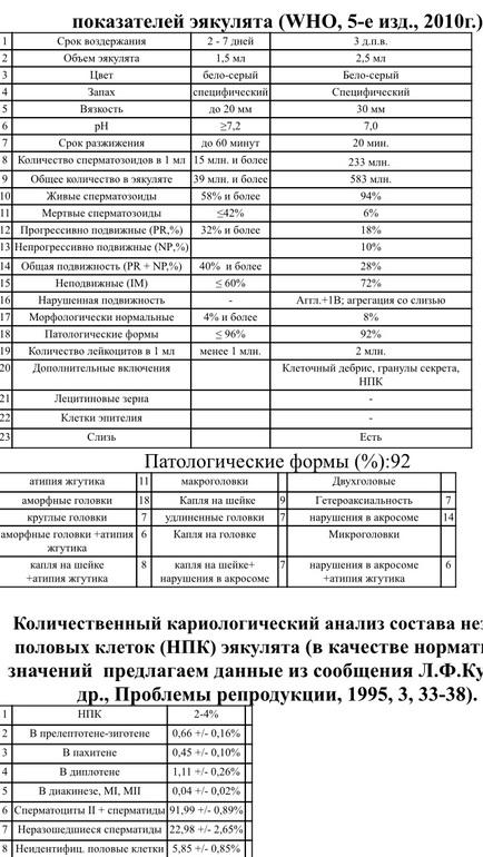 snizhenii-pokazateley-spermogrammi-medikamentoznaya-terapiya
