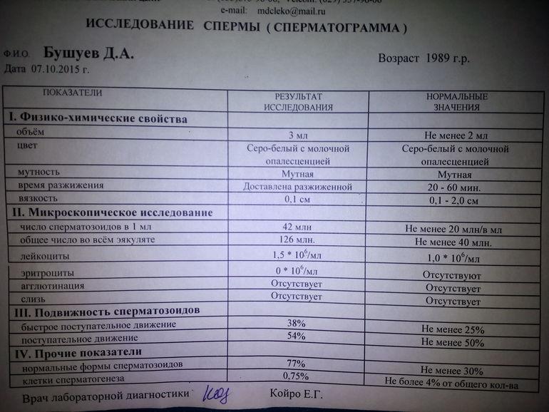 Лейкоциты в сперме 38 60