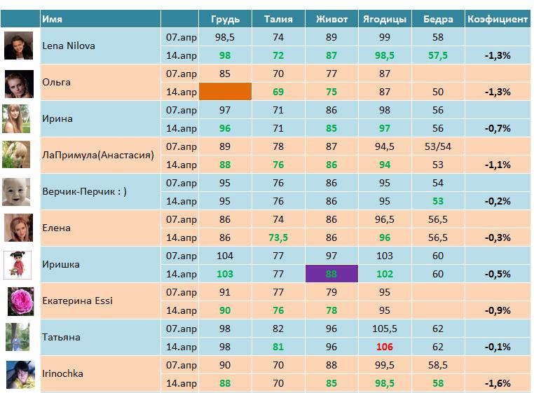 Таблица для похудения форум