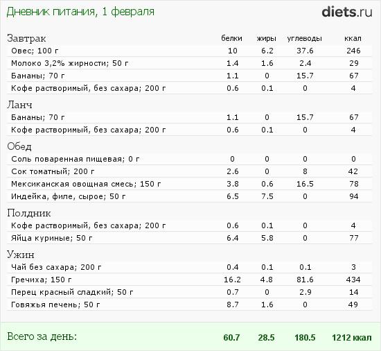 Сколько Грамм Бжу Надо Для Похудения. Соотношение белков, жиров и углеводов для похудения - как правильно рассчитать по формулам