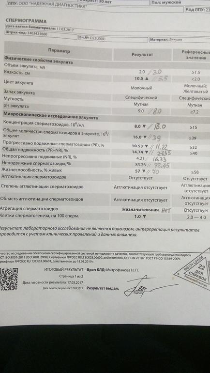 Спермограмма после варикоцеле - запись пользователя Sv P ...